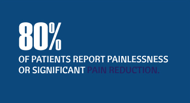 80% of patients report painlessness or significant pain reduction